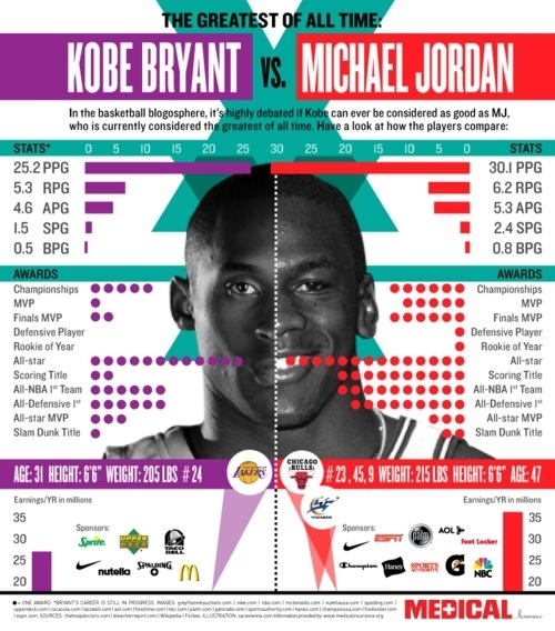 Sorry you pathetic Lakers fans! Kobe will NEVER be MJ!!! LOL! -->
