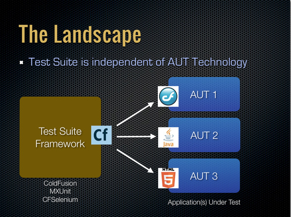 Test Suite Framework vs Applications Under Test